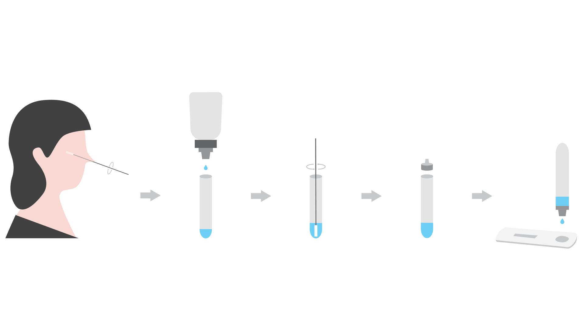 Brzi antigenski testovi - Ilustracija